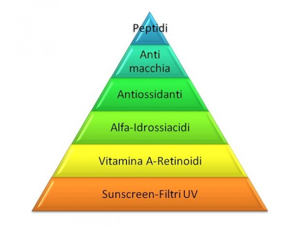 Piramide-della-salute-e-della-bellezza-della-pelle